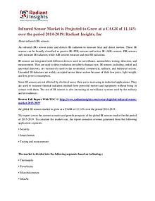 Infrared Sensor Market is Projected to Grow at a CAGR of 11.14%