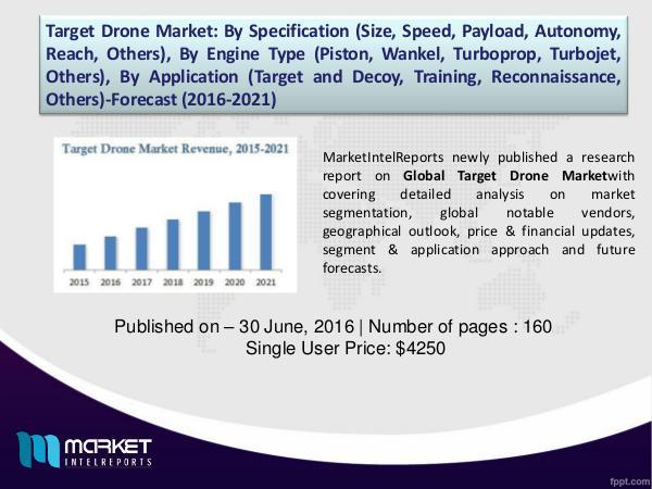 Global Target Drone Market Analysis, 2016 – 2021 1
