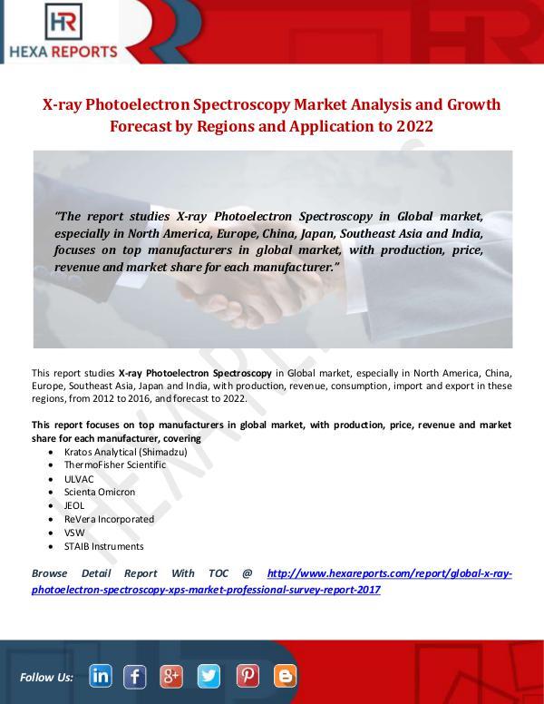 X-ray Photoelectron Spectroscopy (XPS) Market