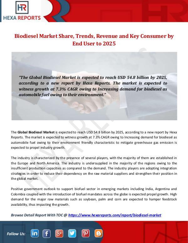 Hexa Reports Industry Biodiesel Market