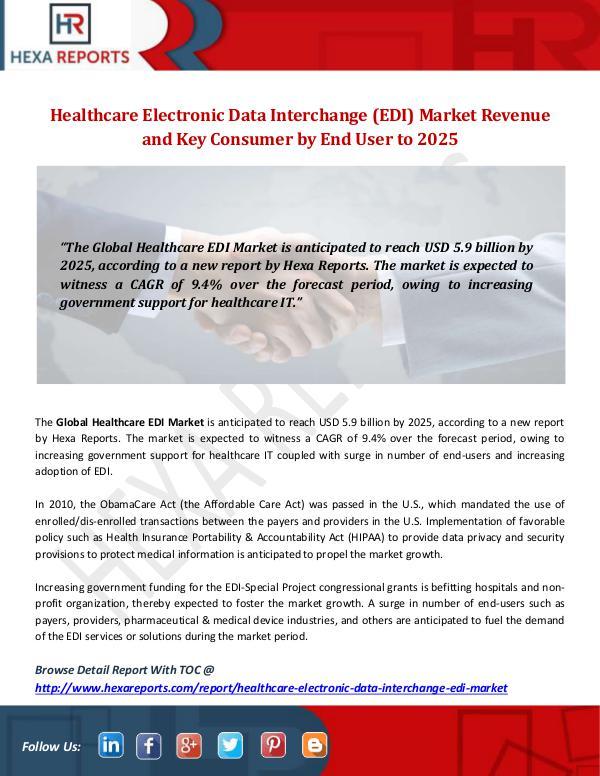 Healthcare Electronic Data Interchange (EDI) Marke
