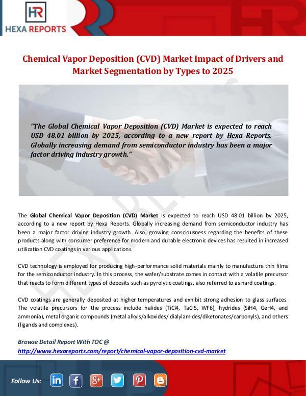 Chemical Vapor Deposition (CVD) Market
