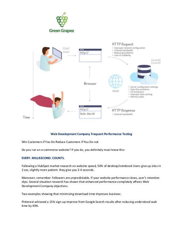 Web Development Company Frequent Performance Testing Web Development Company Frequent Performance Testi