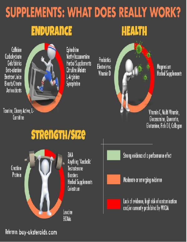 How to get fine Bodybuilding complement How to get fine Bodybuilding complement