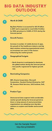 Big Data Industry 2019: Global Growth, Emerging Trends, Market Share