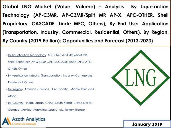 Global LNG Market (Value, Volume) Global LNG Market Final