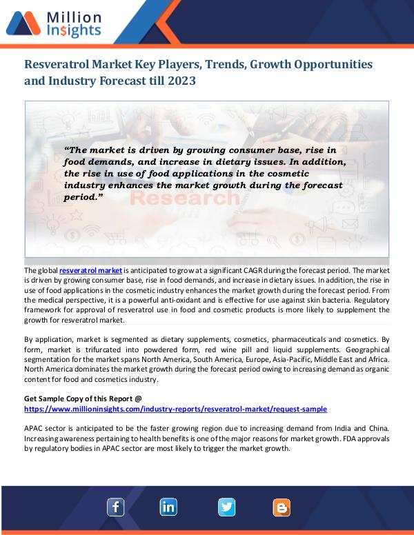Resveratrol Market Resveratrol Market