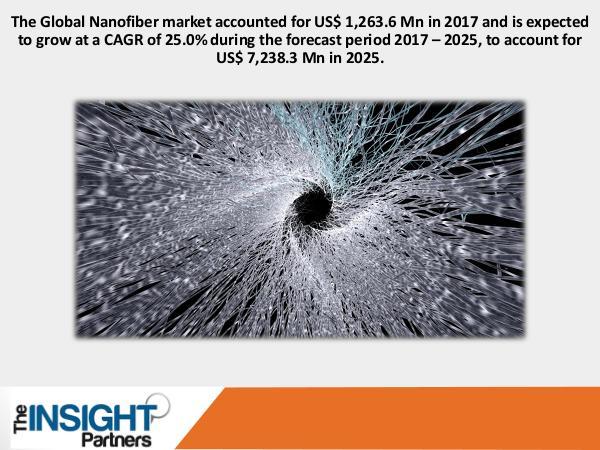 Nanofiber Market