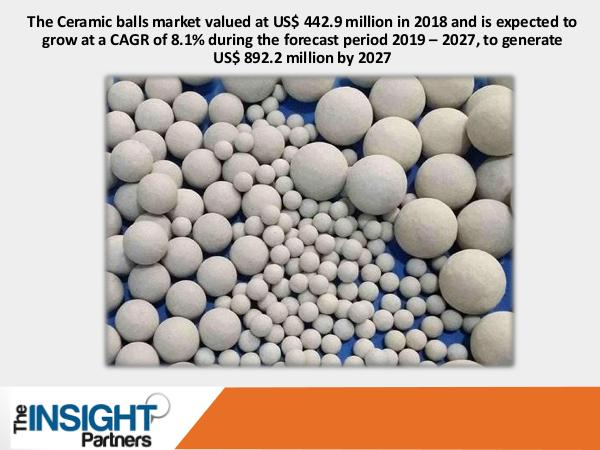 The Insight Partners Ceramic Balls Market