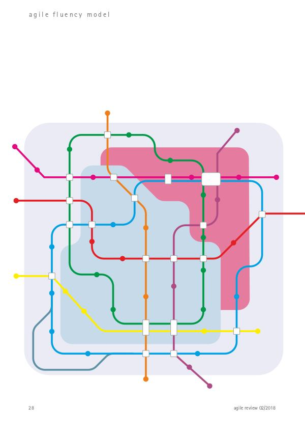 Agile Fluency Model Artikel (deutsch)