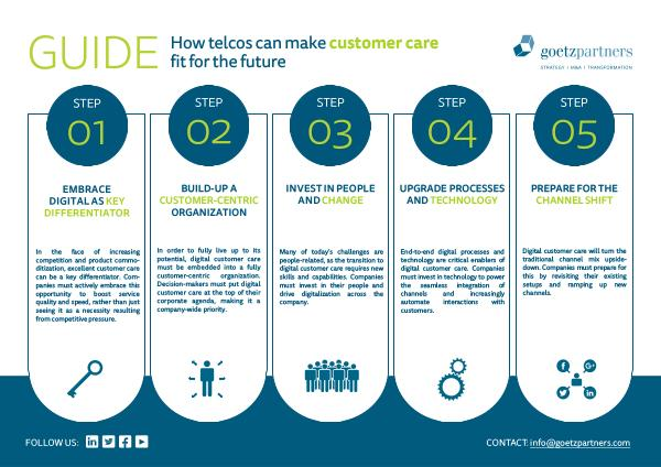 Guide: How telcos can digitalize customer care