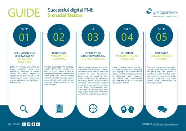 Guide: Successful digital PMI